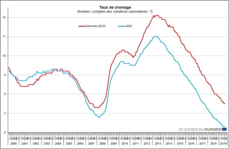 chômage zone euro