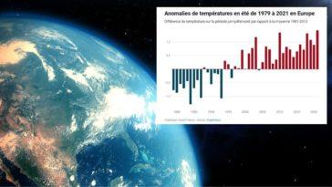été 2021 plus chaud europe canicule